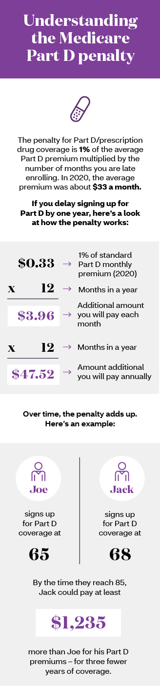 Infographic Understanding the Medicare Part D penalty