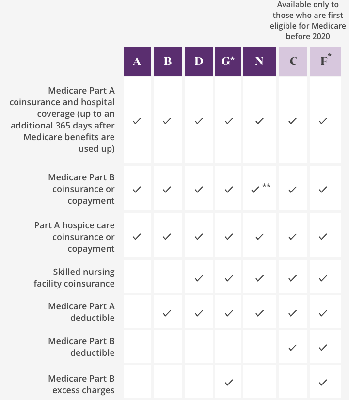 Medicare supplement infographic