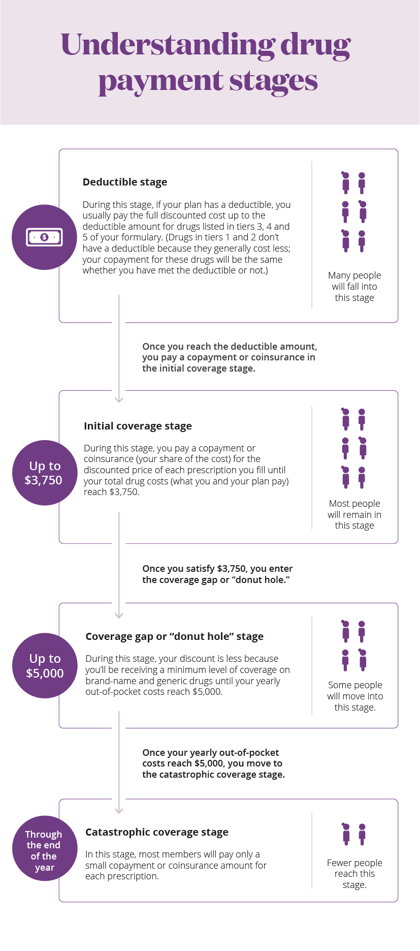 Understanding Drug Payment Stages Infographic, Medicare Part D