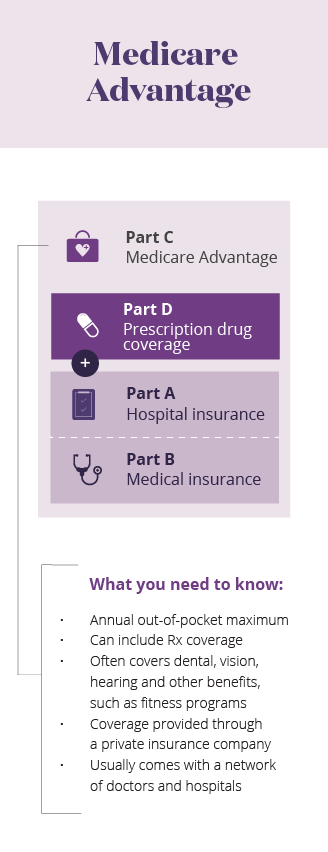 Medicare Parts MA mobile infographic