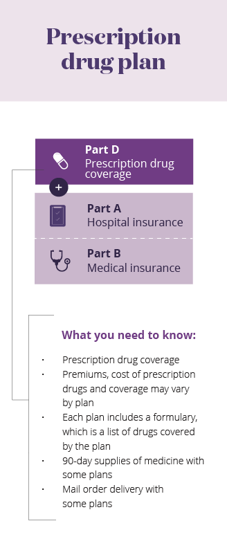 Medicare Parts PDP mobile infographic
