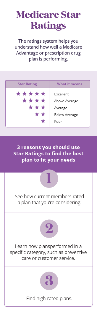 Roadmap Star Ratings Reasons mobile infographic