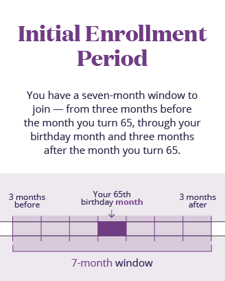 Unpacking Medicare Enrollment IEP mobile infographic