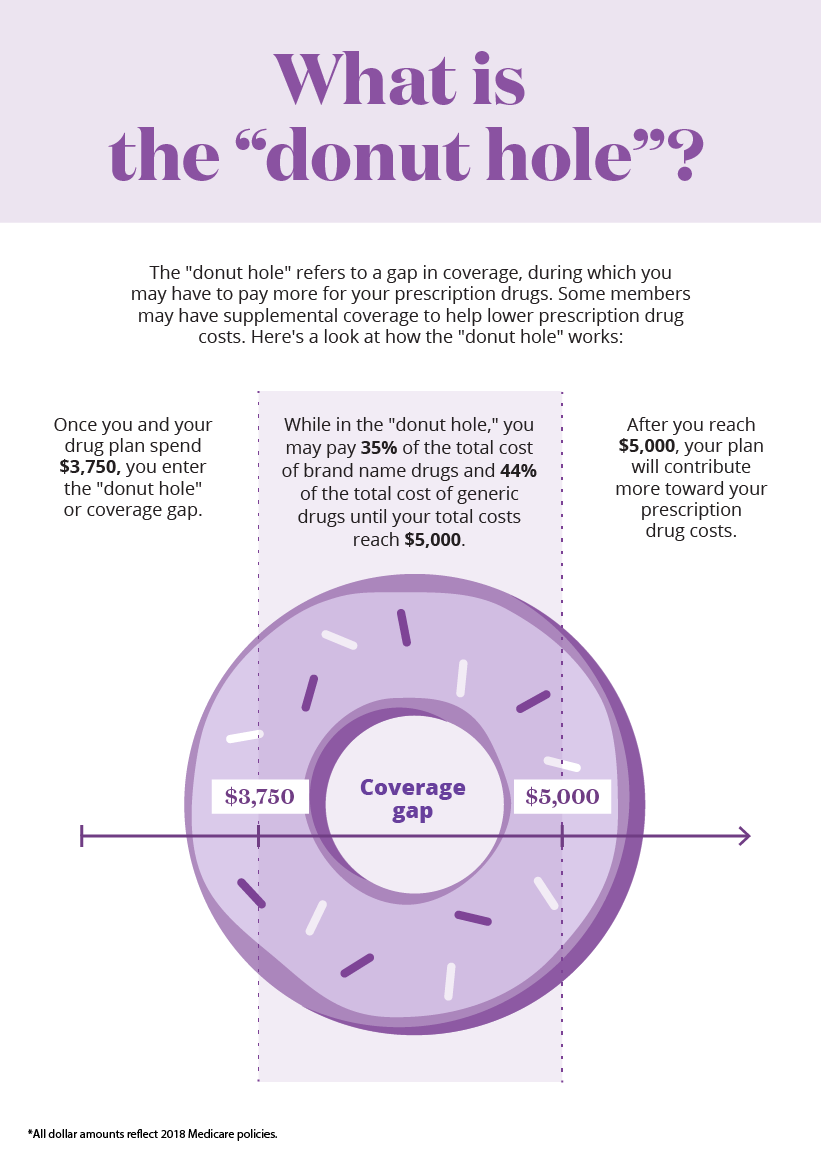 What is the donut hole? - Infographic, Medicare Part D
