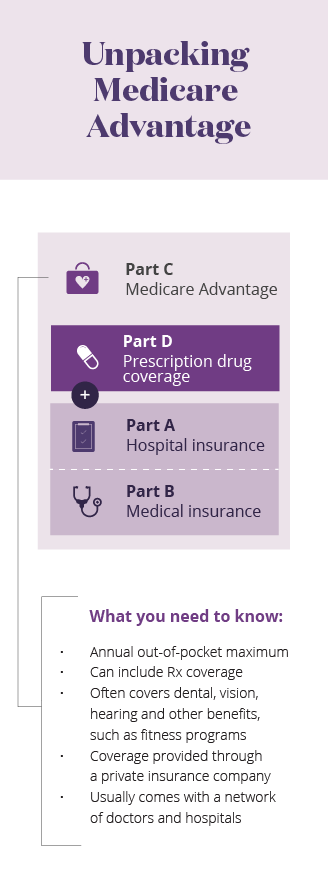 Unpacking Medicare Advantage mobile infographic