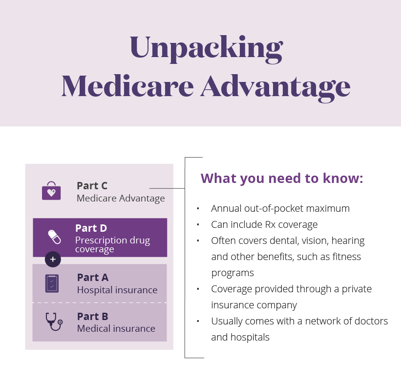 Unpacking Medicare Advantage