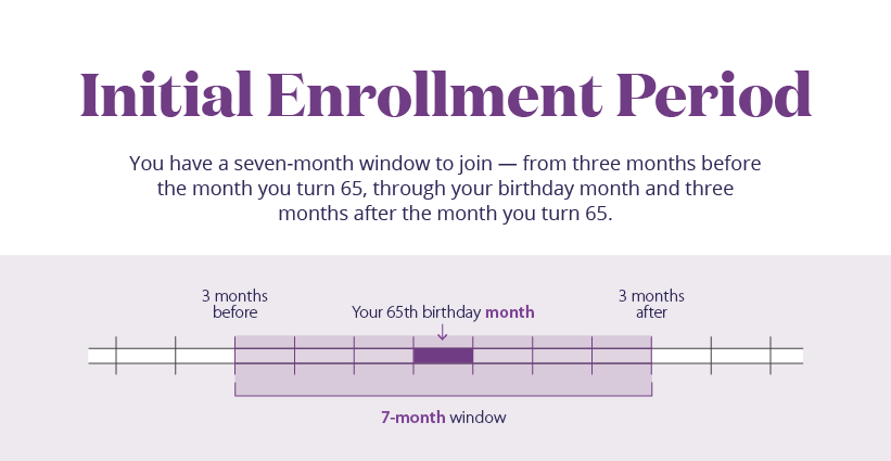 Medicare Enrollment Periods What You Need To Know Aetna