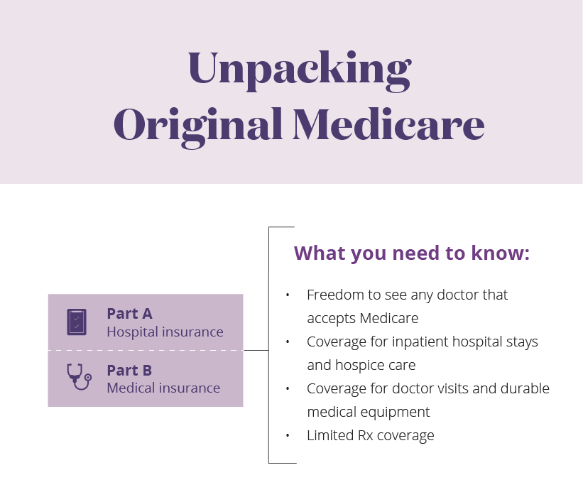 Unpacking Original Medicare